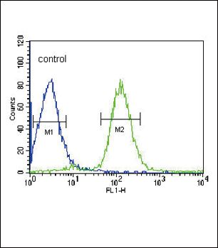 VHL Antibody (PA5-13487) in Flow Cytometry