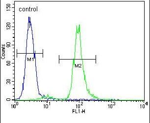 Vitrin Antibody (PA5-24009) in Flow Cytometry