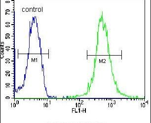 WDR48 Antibody (PA5-24007) in Flow Cytometry