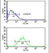 WDR82 Antibody (PA5-24741) in Flow Cytometry