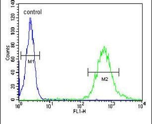 WDTC1 Antibody (PA5-24869) in Flow Cytometry