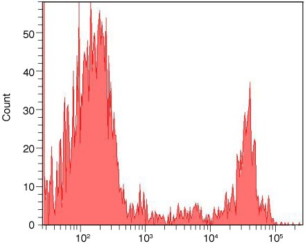 CD8 Antibody (MHCD0800) in Flow Cytometry