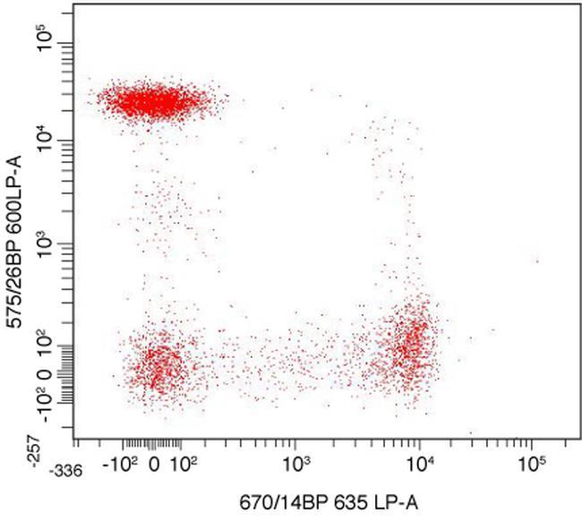 CD4 Antibody (MHCD0404-4) in Flow Cytometry