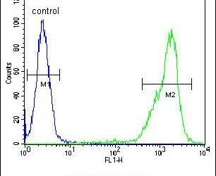 ZNF180 Antibody (PA5-24292) in Flow Cytometry