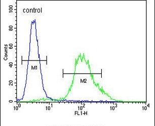 ZNF98 Antibody (PA5-24025) in Flow Cytometry