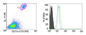 CCR1 Antibody (PA1-41062) in Flow Cytometry