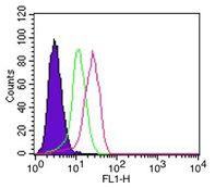 IkB alpha Antibody (MA5-16152) in Flow Cytometry