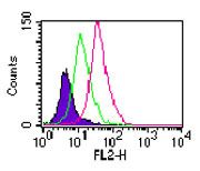 TLR11 Antibody (PA1-41080) in Flow Cytometry