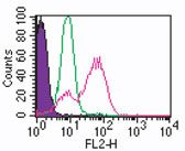 TLR3 Antibody (MA5-16184) in Flow Cytometry