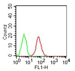 TLR3 Antibody (MA5-16187) in Flow Cytometry