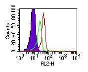 TLR3 Antibody (MA5-16188) in Flow Cytometry