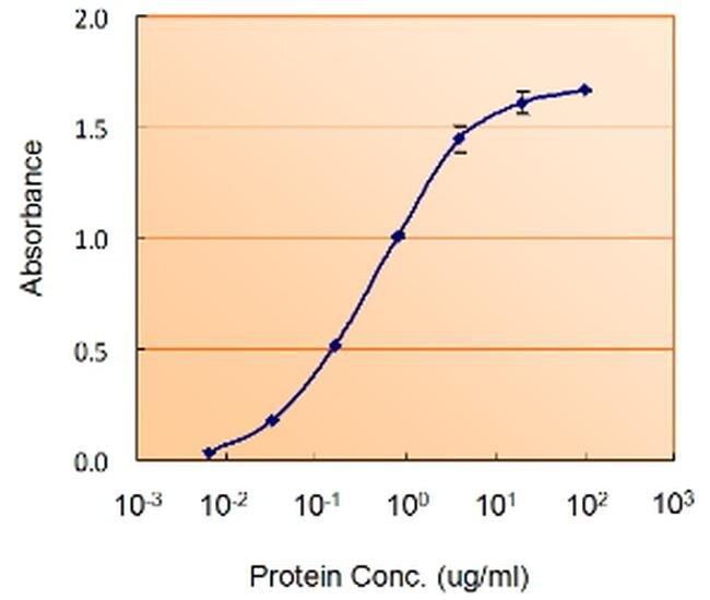 GFAP Antibody (PA5-18598) in ELISA