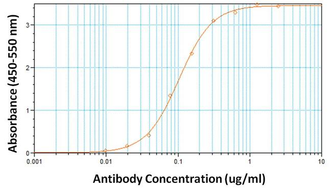 hCG Antibody (MIH9801) in ELISA