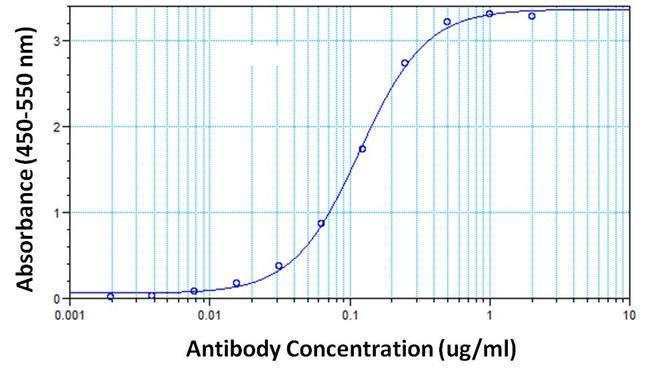hCG Antibody (MIH9812) in ELISA