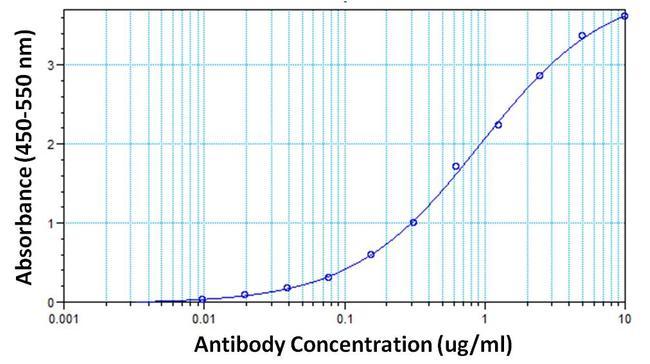 hCG beta Antibody (MIH9827)