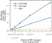 Comparison of sensitivities of 1-Step Turbo TMB, Slow TMB and ABTS ELISA Substrates