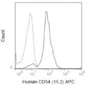 ICAM-1 Antibody (A27050)