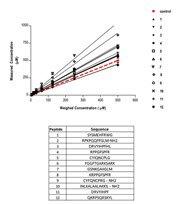 Pierce Quantitative Fluorometric Peptide Assay Accuracy
