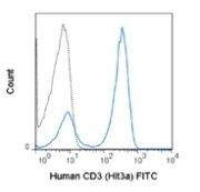 CD3e Antibody (A27061)