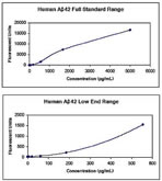 Analytical Sensitivity: The minimum detectable dose of Human A€]42 is <22 pg/mL. This was determined by adding two standard deviations to the mean MFI obtained when the zero standard was assayed 30 times.