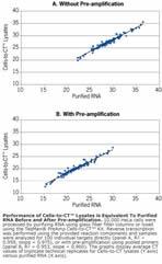 Performance equal to purified RNA.
