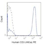 CD3e Antibody (A27080)