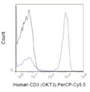 CD3e Antibody (A27097)