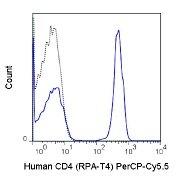 CD4 Antibody (A26012)