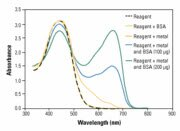 The absorption maximum of the 660 nm Assay Reagent-metal complex shifts proportionally upon binding to BSA
