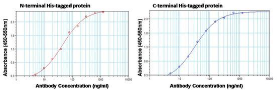6x-His Tag Antibody (MA1-135)
