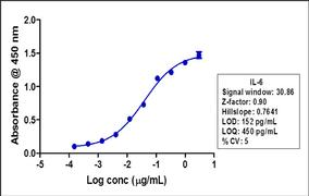 IL-6 Antibody (701028)