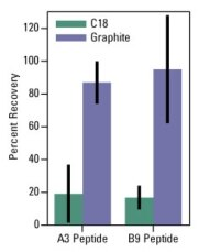 Improved recovery of representative hydrophilic phosphopeptides using graphite spin columns