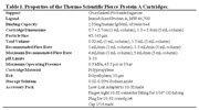 Properties of Pierce Protein A Cartridges