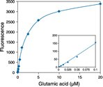Detection of l-glutamic acid using the Amplex® Red Glutamic Acid/Glutamate Oxidase Assay Kit.