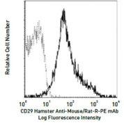 Integrin beta-1 / CD29 Antibody (A14886)
