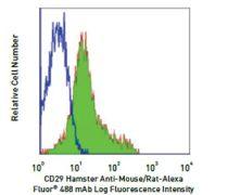Integrin beta-1 / CD29 Antibody (A14887)