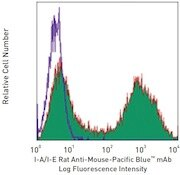 C57BL/6 mouse splenocytes stained with I-A/I-E Rat Anti-Mouse-Pacific Blue™ Monoclonal Antibody (Cat. no. A14901) or a rat IgG2b,κ Pacific Blue™ isotype control (open histogram).