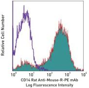 CD14 Antibody (A14917)
