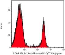 CD4 Antibody (A15384)
