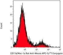 CD11b Antibody (A15389)