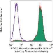 CD45 Antibody (A15394)
