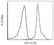 CD11a Antibody (A15831)