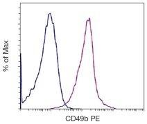 ITGA4 Antibody (A16329)