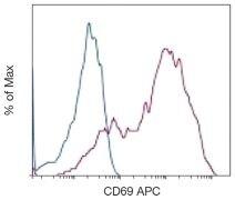 CD69 Antibody (A16354)