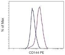 VE-cadherin Antibody (A18352)
