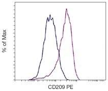 DC-SIGN Antibody (A18375)