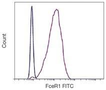 FceR1 alpha Antibody (A18400)
