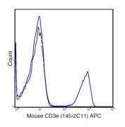 CD3e / CD3 epsilon Antibody (A18605)