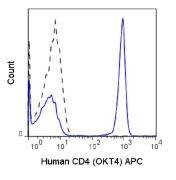CD4 Antibody (A18607)