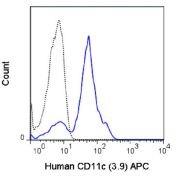 Integrin alpha X / CD11c Antibody (A18612)